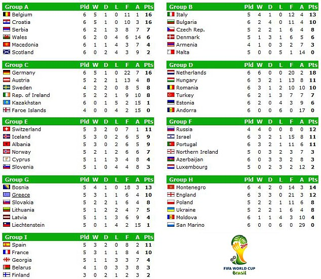 World Cup 2014 Qualifications Greatest Facts Reveal
